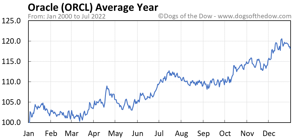 ORCL average year chart