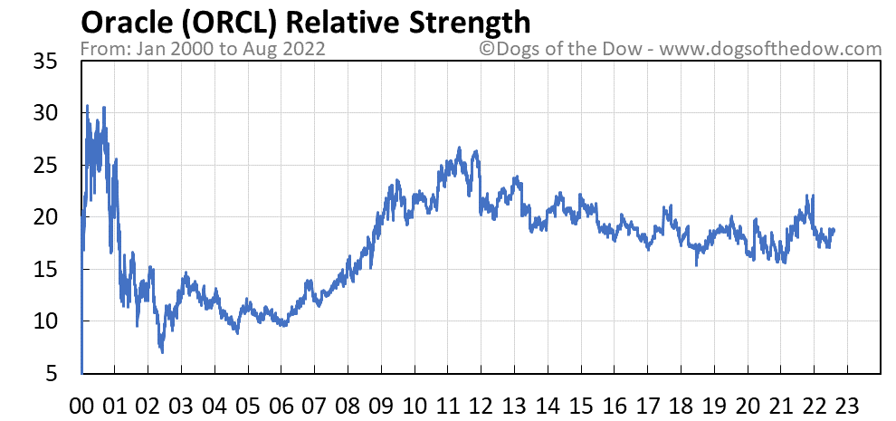 ORCL relative strength chart