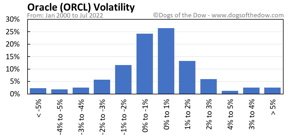 ORCL volatility chart