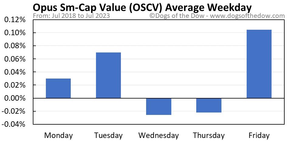 OSCV average weekday chart