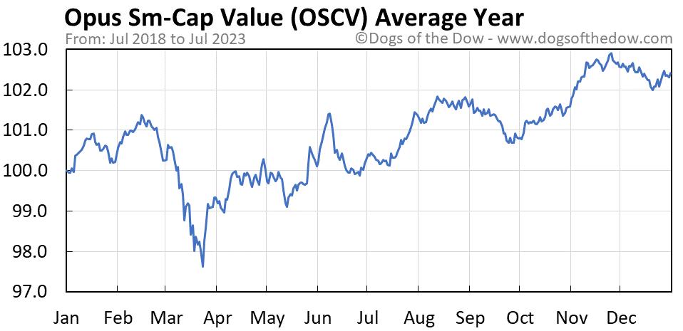 OSCV average year chart