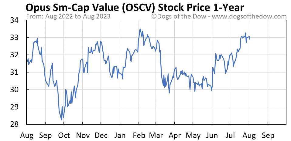 OSCV 1-year stock price chart