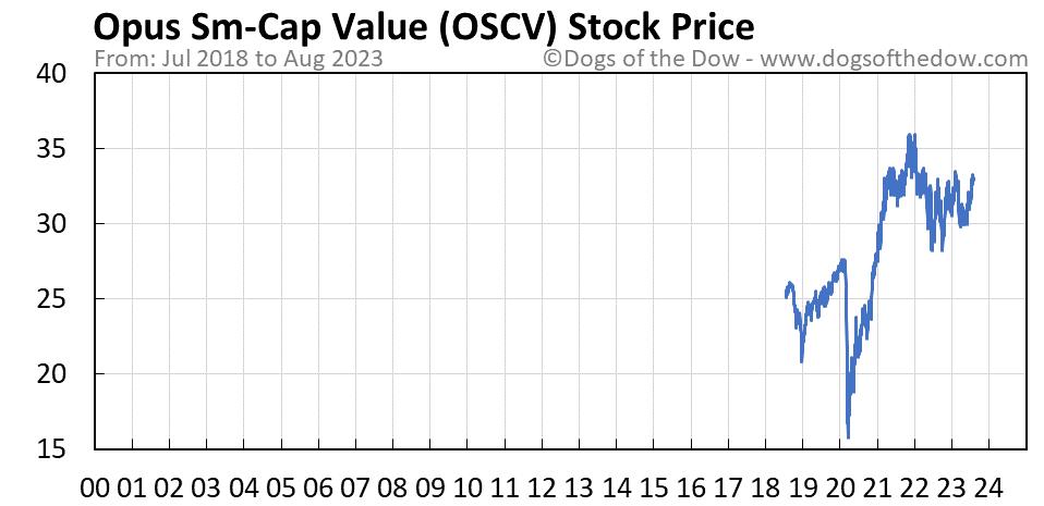 OSCV stock price chart