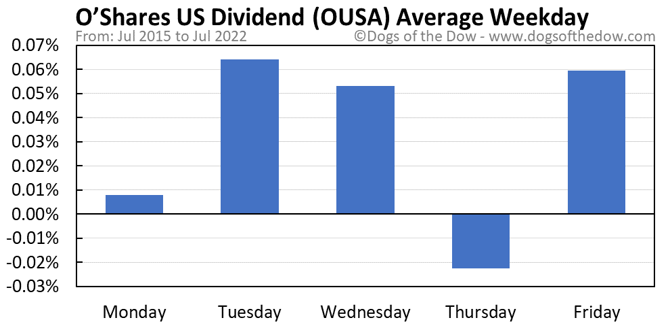 OUSA average weekday chart