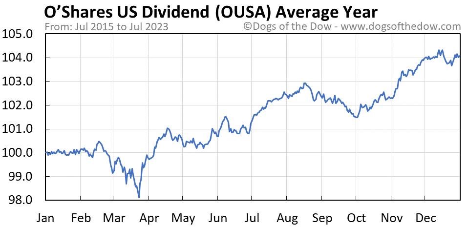 OUSA average year chart