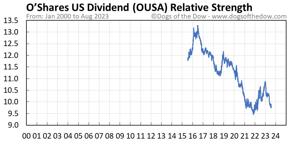 OUSA relative strength chart