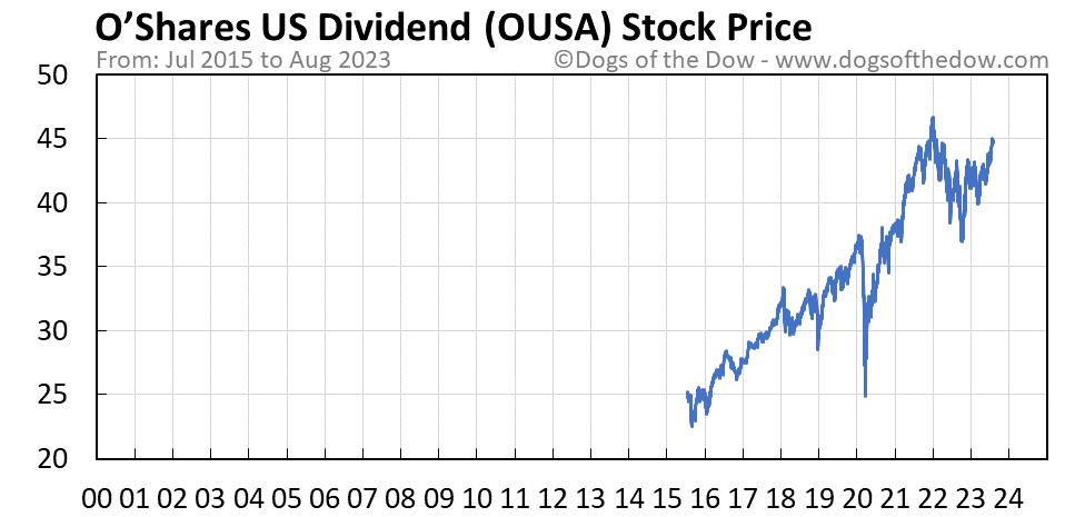 OUSA stock price chart