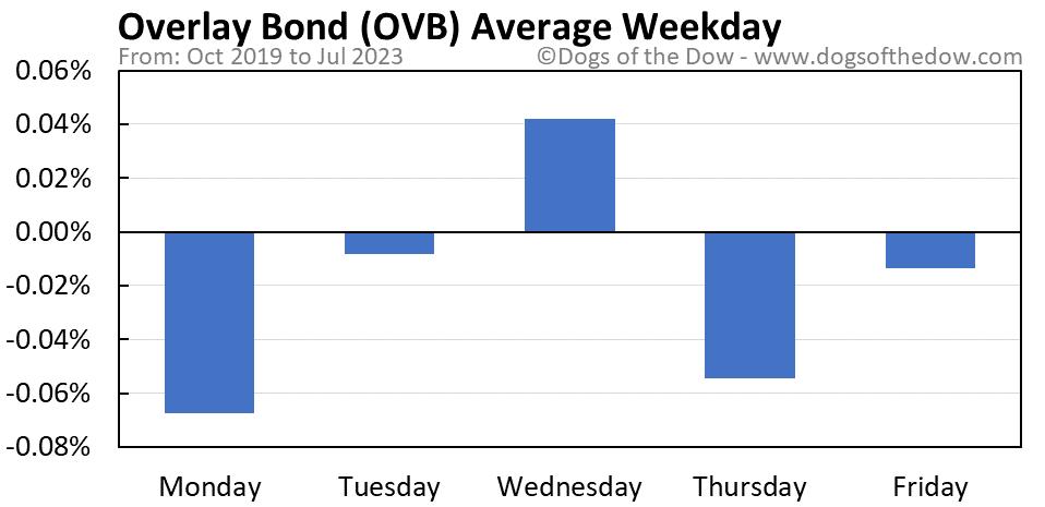 OVB average weekday chart