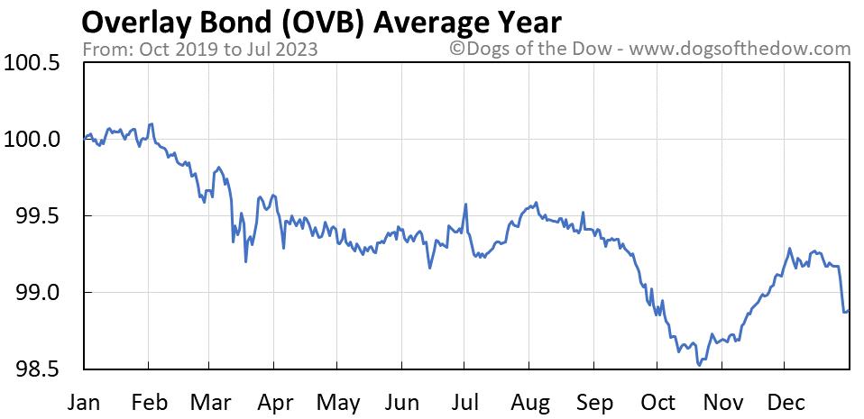 OVB average year chart