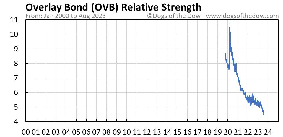 OVB relative strength chart