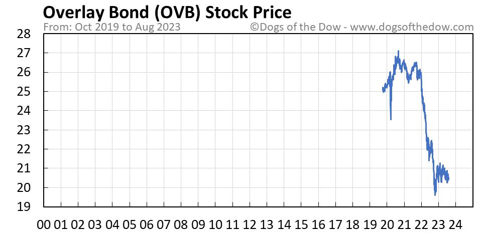 OVB stock price chart