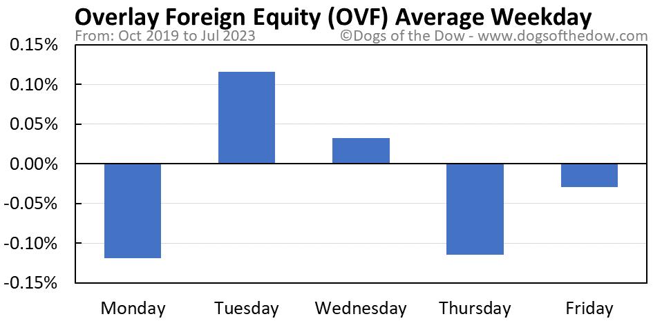 OVF average weekday chart