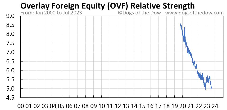OVF relative strength chart