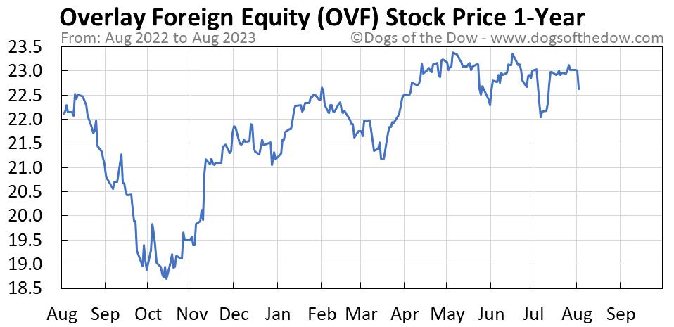 OVF 1-year stock price chart