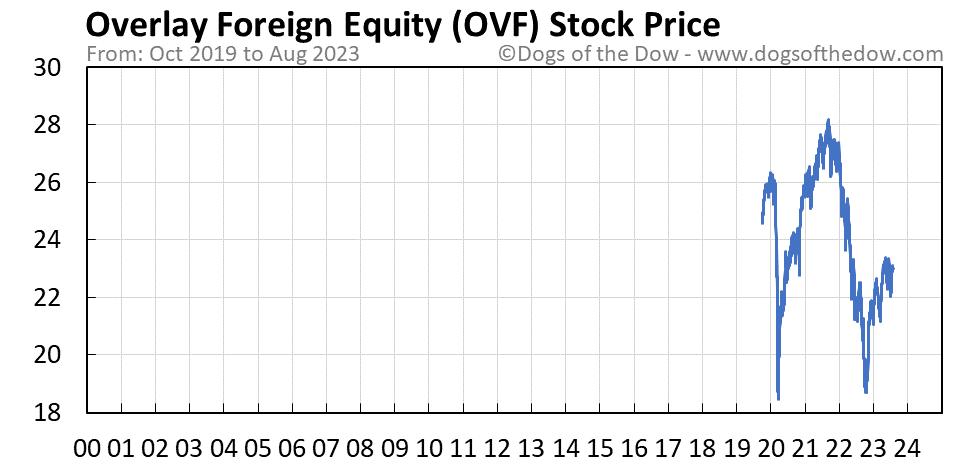 OVF stock price chart