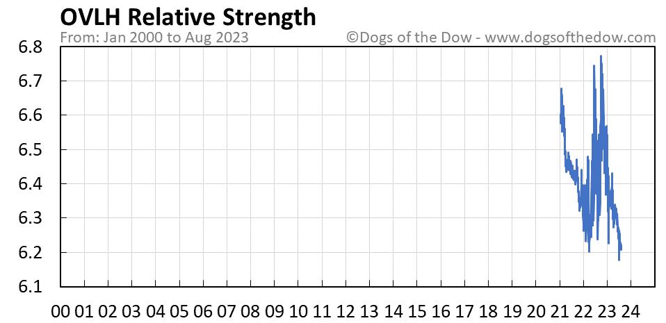 OVLH relative strength chart
