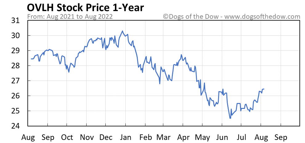 OVLH 1-year stock price chart