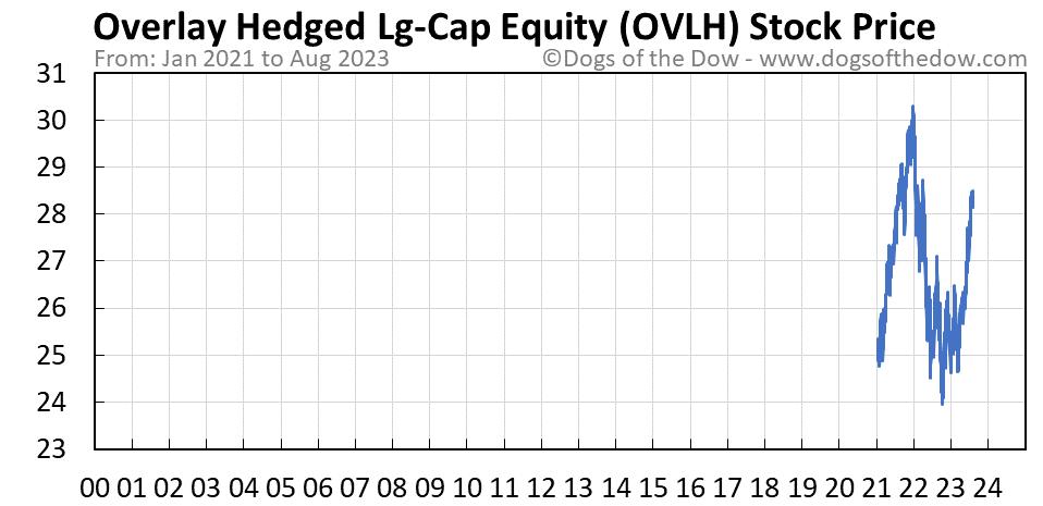 OVLH stock price chart