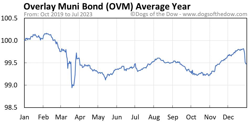 OVM average year chart