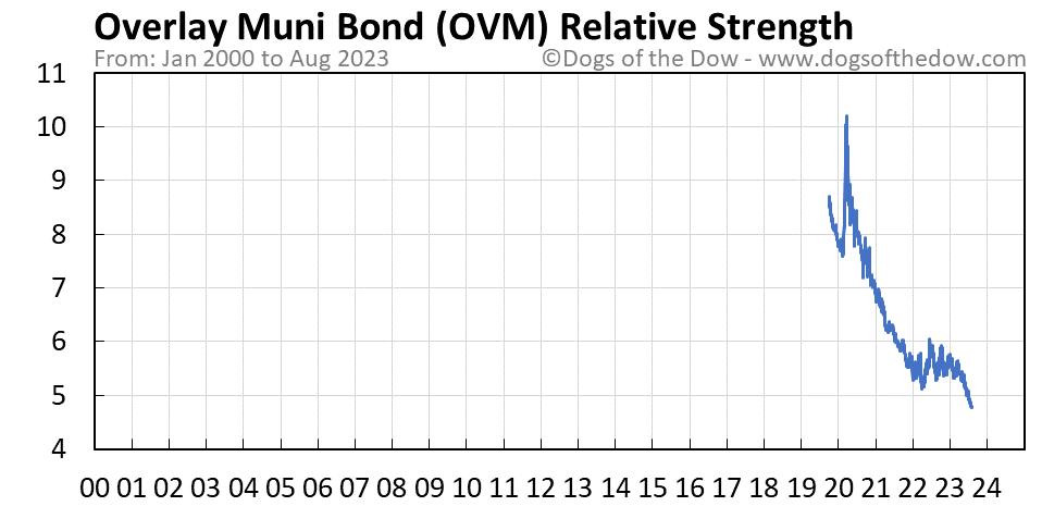OVM relative strength chart