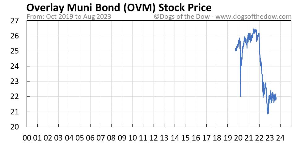 OVM stock price chart