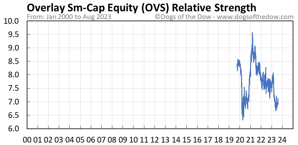 OVS relative strength chart