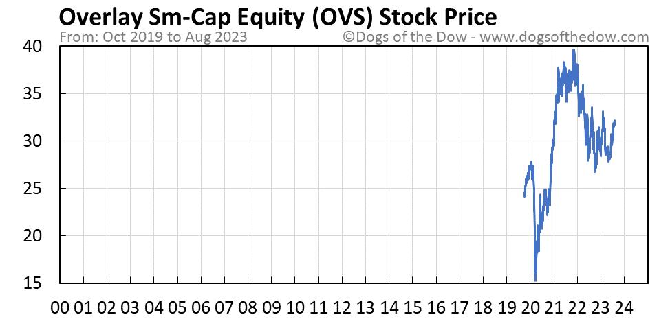 OVS stock price chart