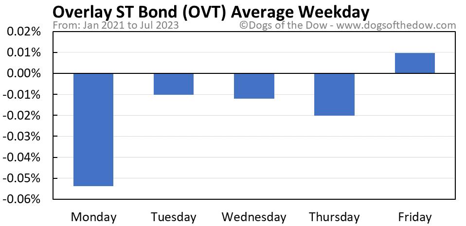 OVT average weekday chart