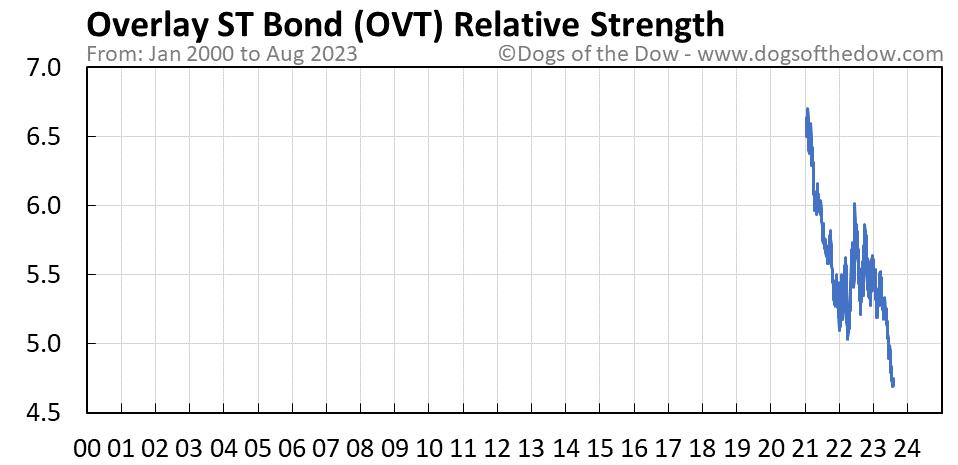 OVT relative strength chart