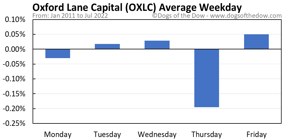 OXLC average weekday chart