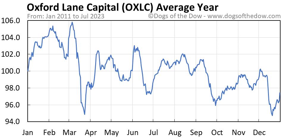 OXLC average year chart