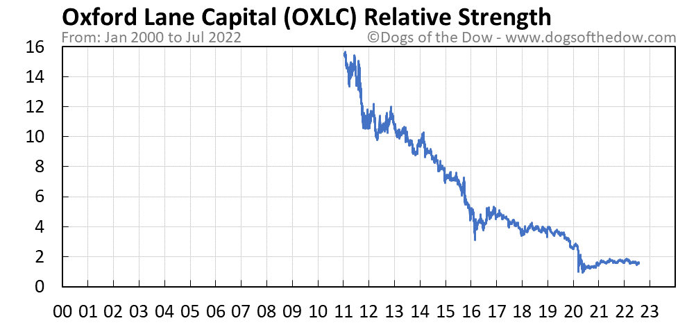 OXLC relative strength chart