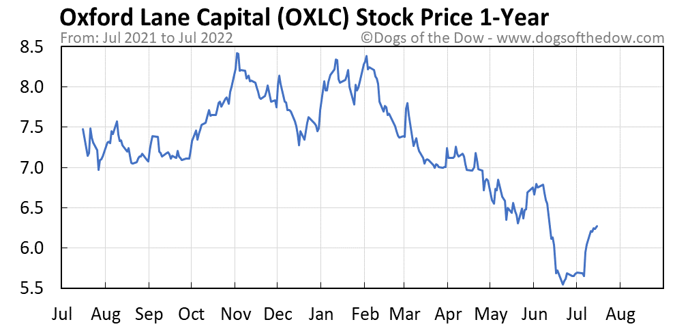 OXLC 1-year stock price chart