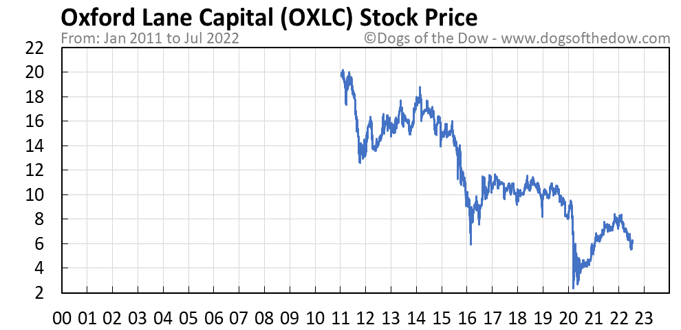 OXLC stock price chart