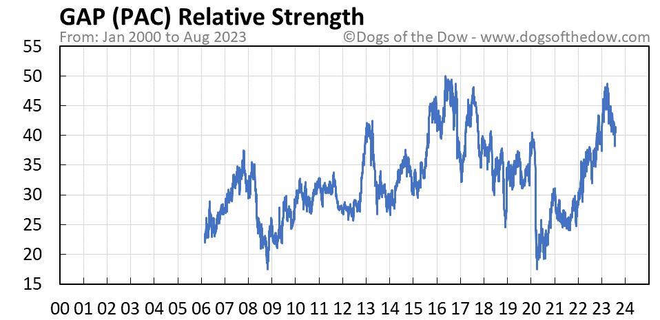 PAC relative strength chart