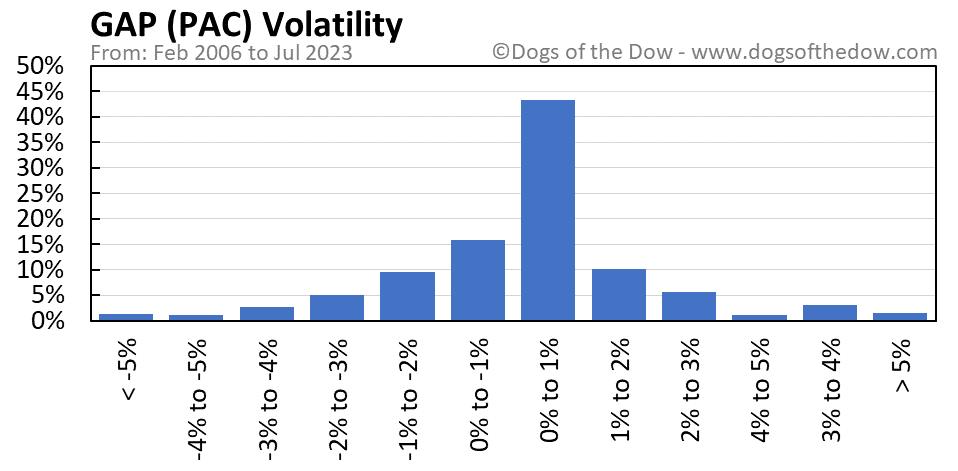 PAC volatility chart