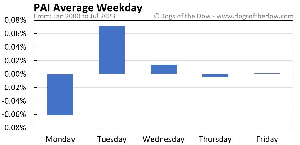 PAI average weekday chart