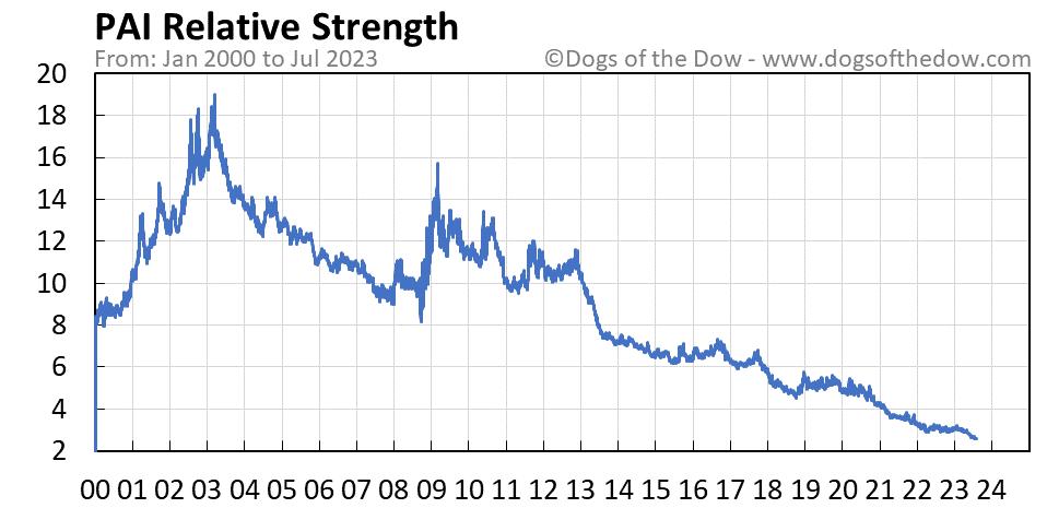 PAI relative strength chart