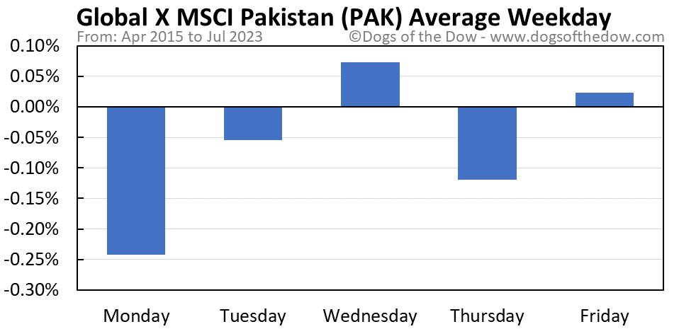PAK average weekday chart