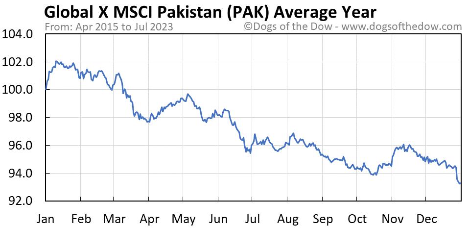 PAK average year chart