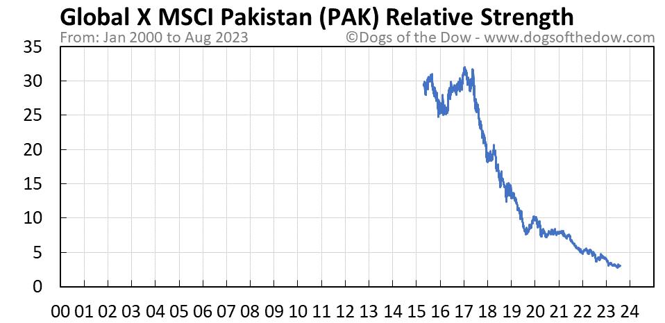 PAK relative strength chart