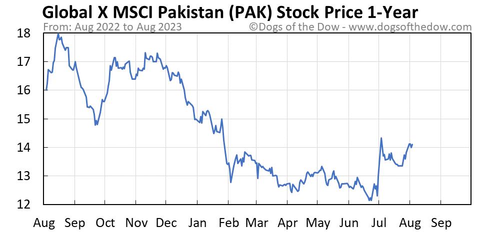 PAK 1-year stock price chart