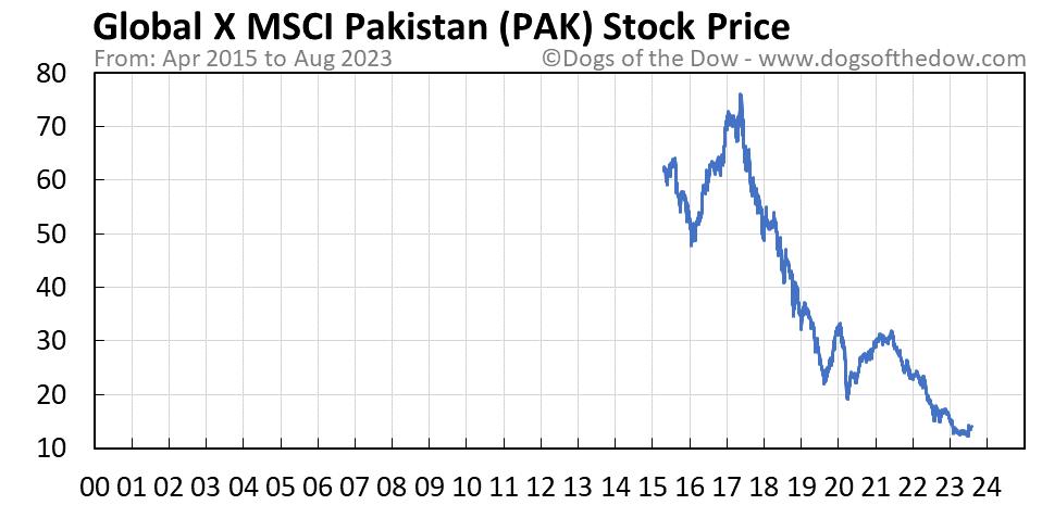 PAK stock price chart