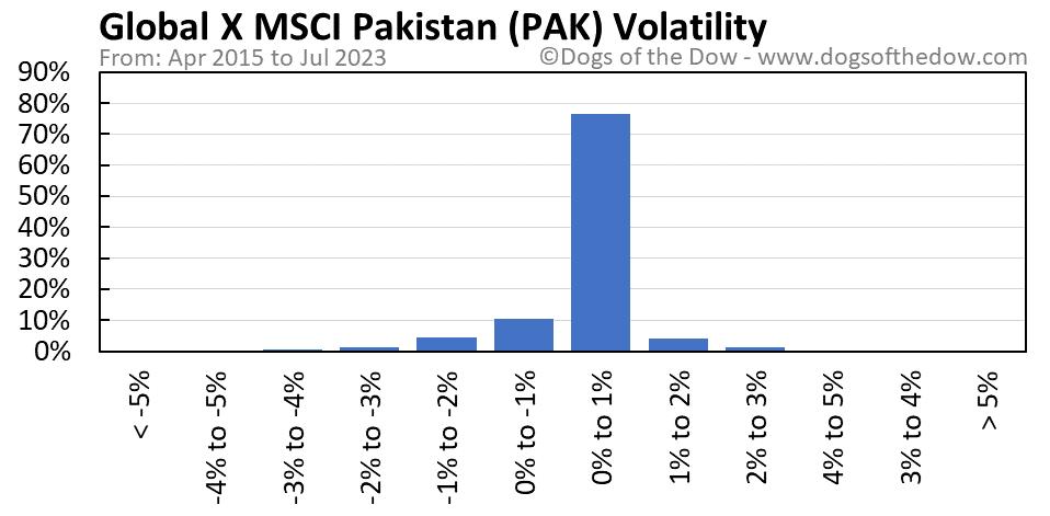 PAK volatility chart