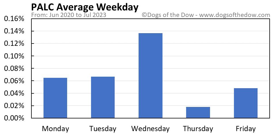 PALC average weekday chart