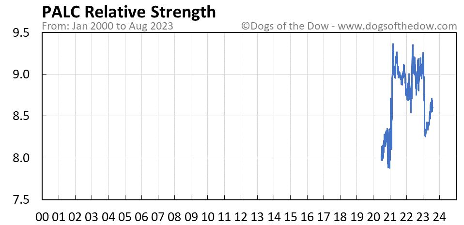 PALC relative strength chart