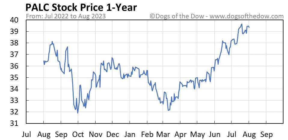 PALC 1-year stock price chart
