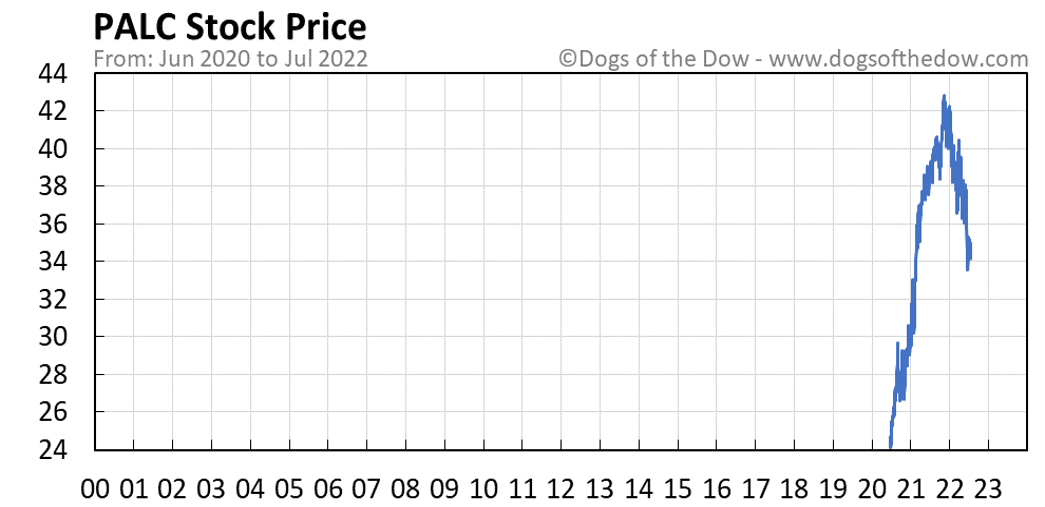 PALC stock price chart
