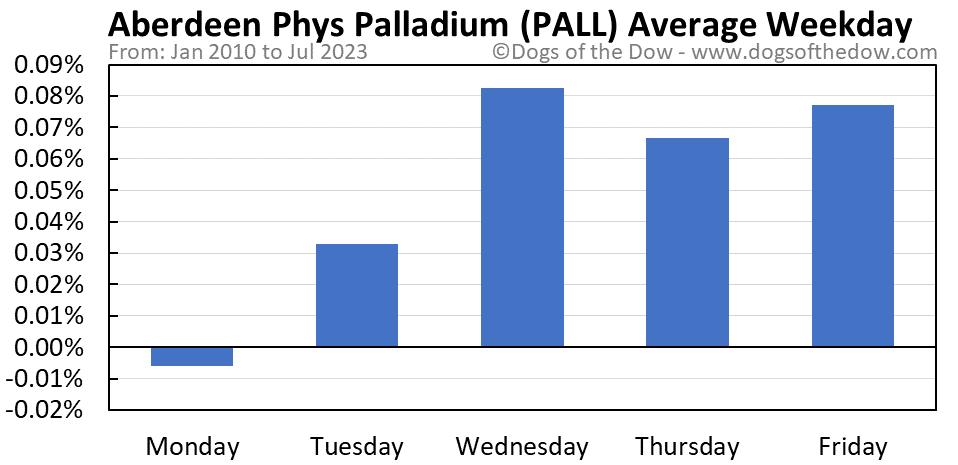 PALL average weekday chart