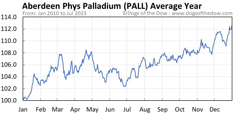 PALL average year chart